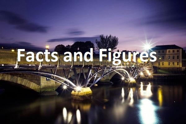 Economic Indicators and Forecasts